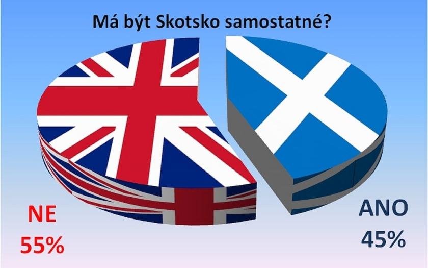 Skotské referendum: NE samostatnosti