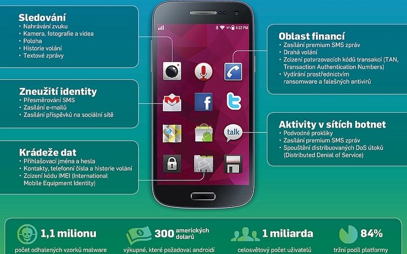 Komplexní ochrana Androidu před kyberútoky