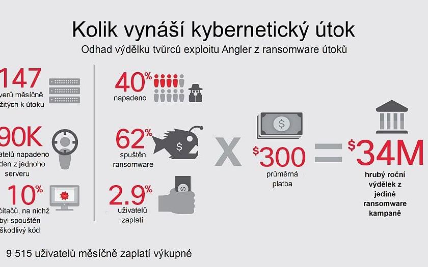 Kyberútoky jsou velký byznys. Roční zisk z jediné kampaně je až 34 milionů dolarů.