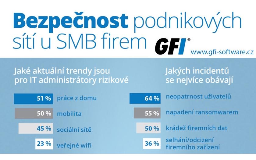 GFI Software: největší bezpečnostní riziko pro firemní sítě přestavují práce z domu a mobilita