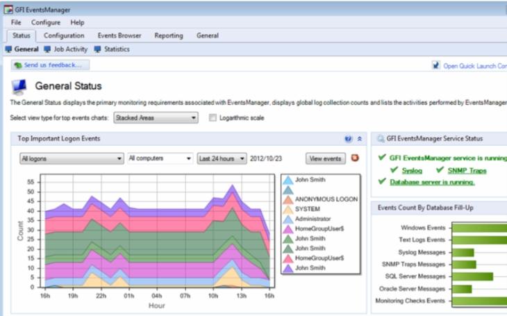 GFI Software: vyšší nároky na compliance (včetně GDPR) zvýší poptávku po řešeních pro sledování a analýzu logů