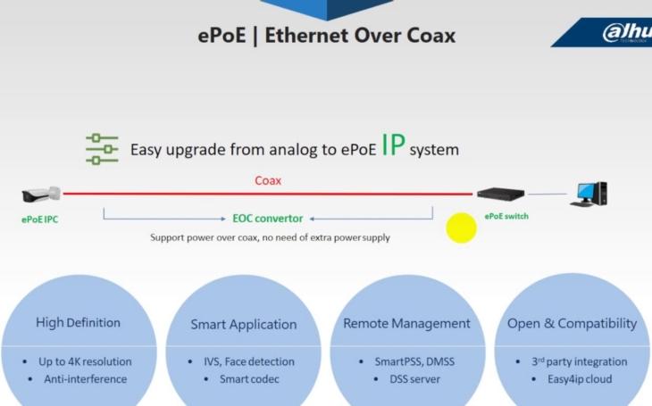 IP kamery Dahua s ePoE napájením pro vzdálenosti až 800 metrů