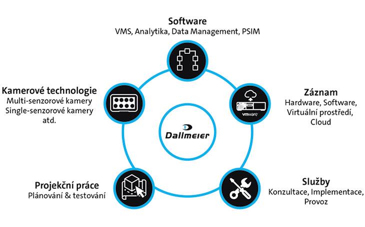 Dallmeier rozšiřuje svou přítomnost na trhu v České republice a na Slovensku a nabízí lokální podporu řešení pro video-zabezpečení a optimalizaci podnikání