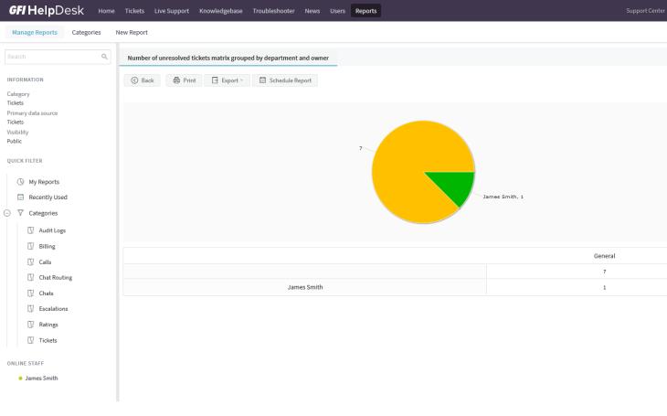 GFI Software uvádí GFI HelpDesk, nový produkt pro efektivní řízení zákaznické podpory